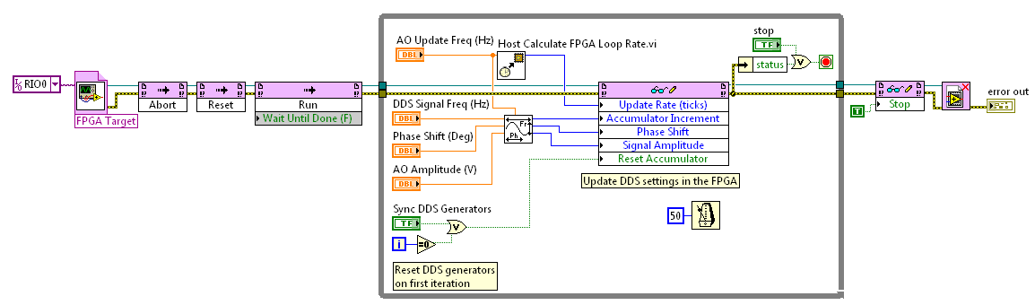 DDS Waveform Generation Reference Design for LabVIEW FPGA