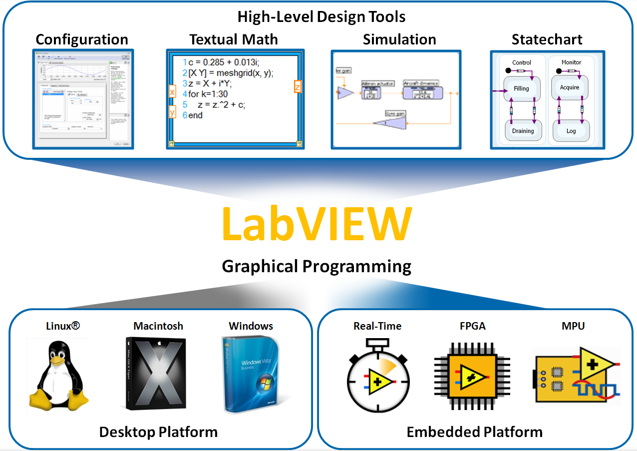 Developing Applications With The Ni Labview Statechart