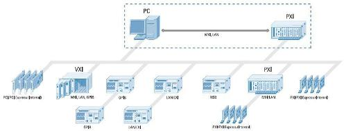 Advanced Timing Amp Synchronization System Design National