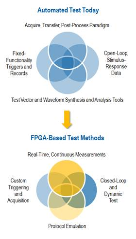 FPGA Enhancements to Automated Test Applications - National