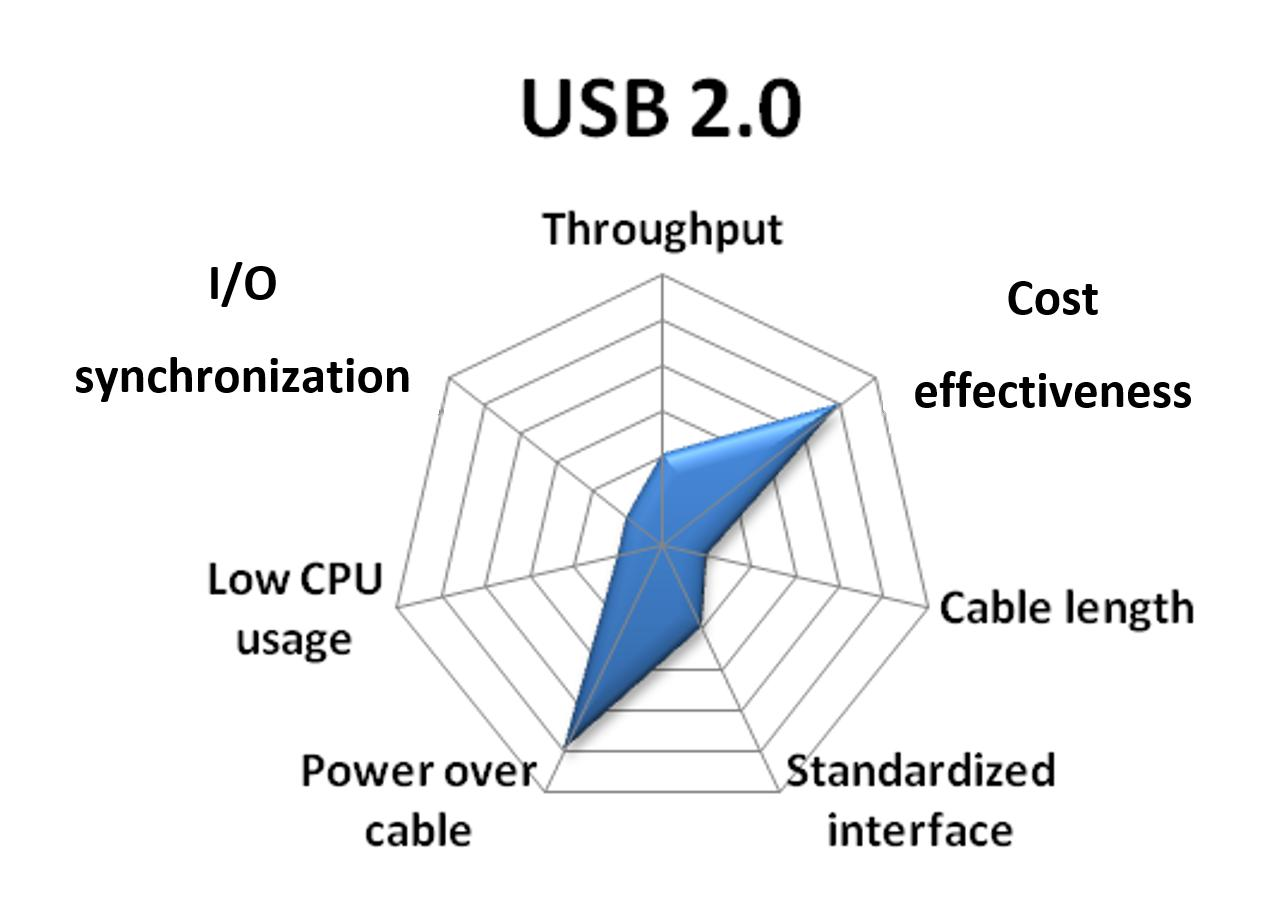 Choosing The Right Camera Bus National Instruments Power Over Ethernet Wiring Diagram How Do I My Poe Because Of This Without A Special Driver It Is Very Difficult To Synchronize Usb Cameras With Each Other Or Rest System