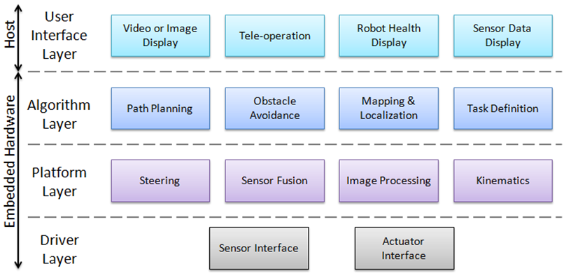 A Layered Approach To Designing Robot Software National Instruments