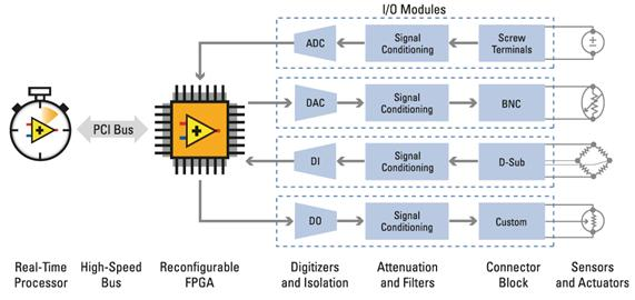An Introduction To The Ni Labview Rio Architecture