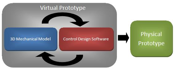 7 Steps in Creating a Functional Prototype - National