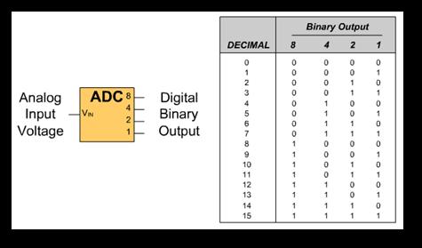Digital Electronics Basics - Chapter 6: Analog to Digital ...