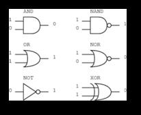 Digital Electronics Basics Series - National Instruments