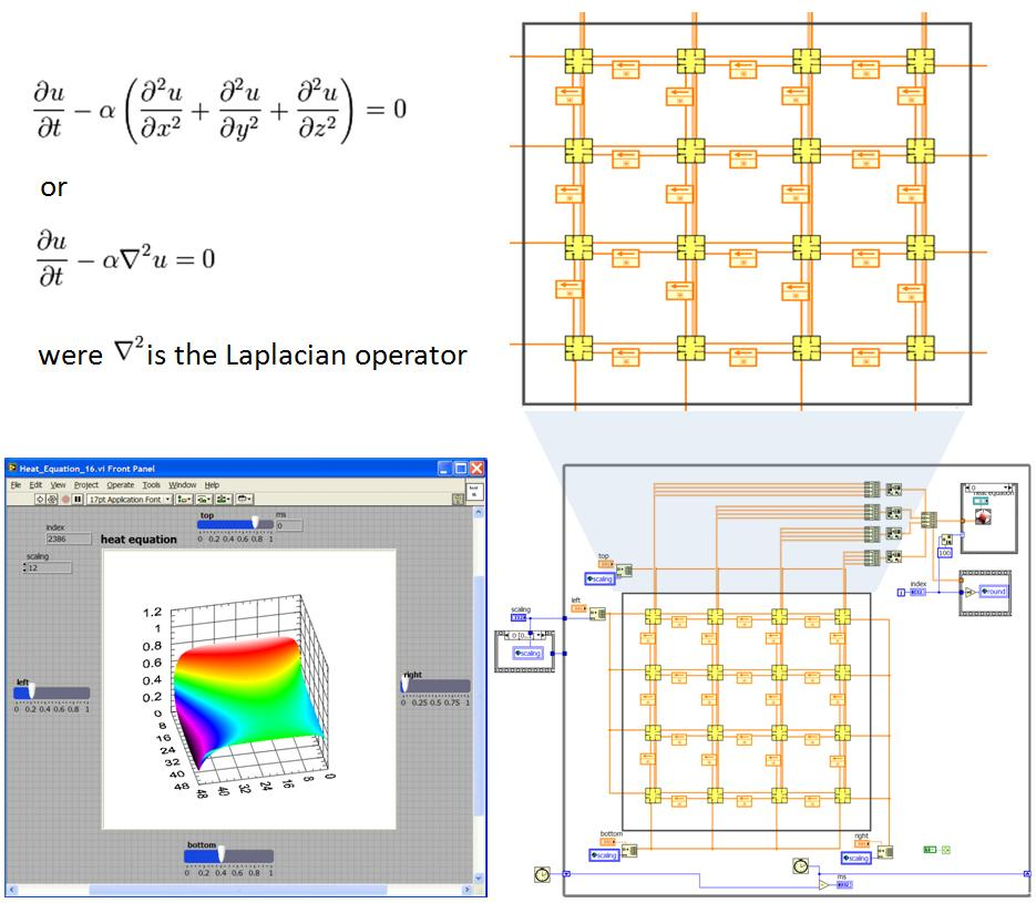Real time high performance computing with ni labview national figure 35 solving the heat equation with ni labview using a systolic array structured grid ccuart Gallery