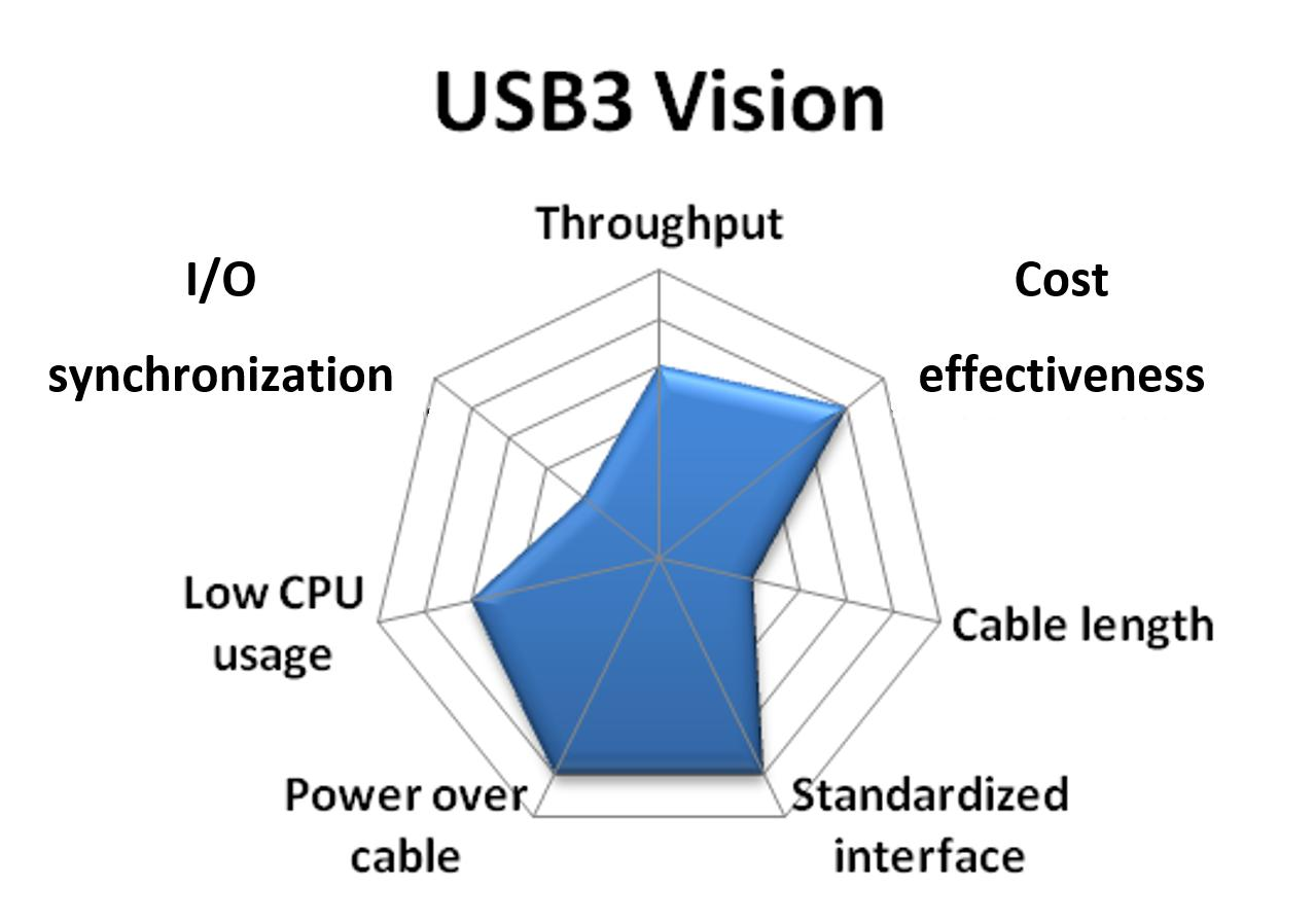 Choosing The Right Camera Bus National Instruments Usb Webcam Wire Diagram Some 30 Cameras Provide Direct Trigger Input And Output Lines Also A Few Plug In Boards Offer Isolated Digital I O Triggering Which Greatly