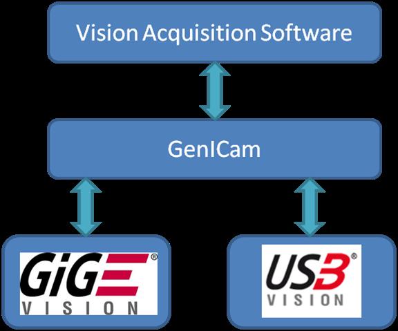 NI Announces USB 3 0 Camera Support with NI Vision