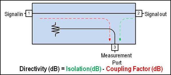 Vector Network Analyzer Calibration - National Instruments