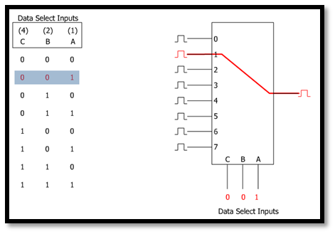 multiplexer definition in digital electronics