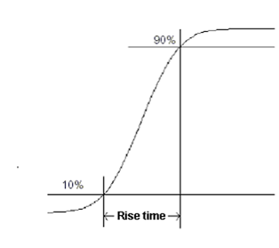 rise time and bandwidth relationship