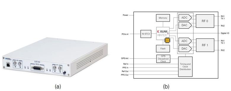 Introduction to the NI MIMO Prototyping System Hardware