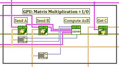 Real time high performance computing with ni labview national figure 42 matrix vector multiplication in labview using the nvidia cudablas library ccuart Gallery