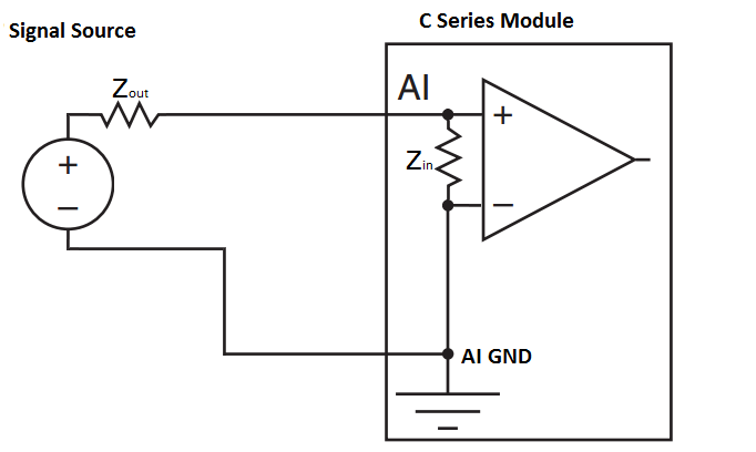 Specifications Explained: C Series Modules - National