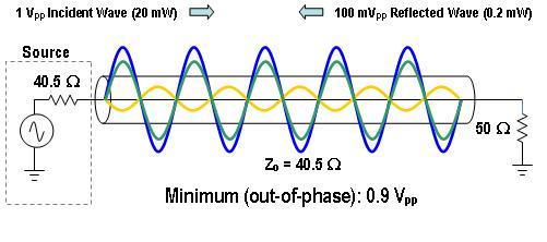 Standing Wave Ratio : Standing wave ratio