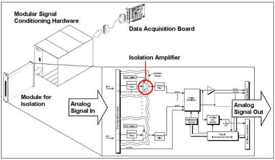 Signal Isolation Circuit : Isolation technologies for reliable industrial