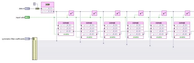 An Introduction to High-Throughput DSP in LabVIEW FPGA