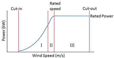 Power Curve Pitch The Power Curve a Plot You