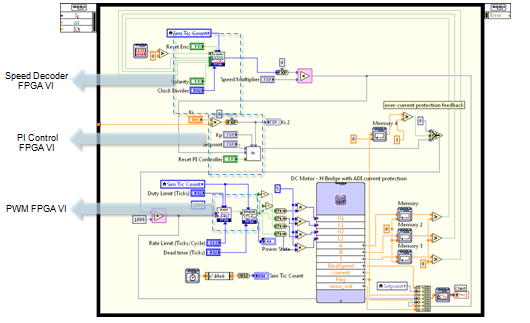 h bridge dc motor controller implementation with ni circuit design rh ni com circuit design in simulink circuit design in labview