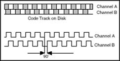 Quadrature encoder channel A B code track on disk