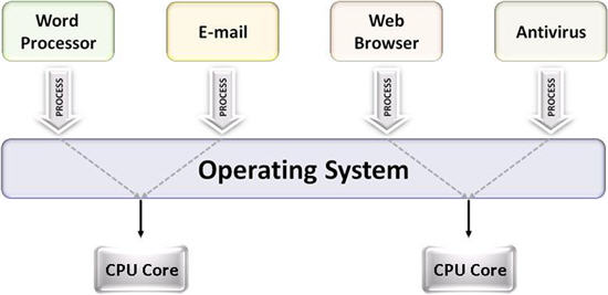 Dual-core systems enable multitasking operating systems to execute two tasks simultaneously