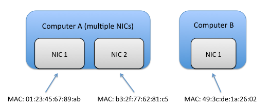 Best Practices for Using Multiple Network Interfaces (NICs
