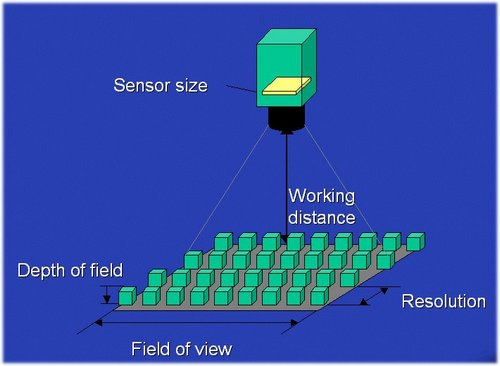 Calculating Camera Sensor Resolution and Lens Focal Length