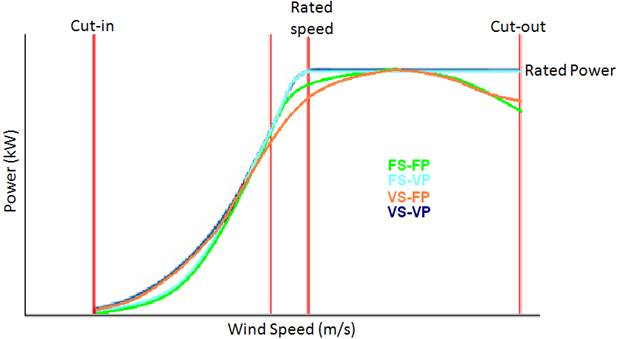 Power Curve Pitch Power Curves For Different