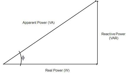 The apparent power, reactive power and real power can be calculated from voltage and current measurements, and phase offset between I and V