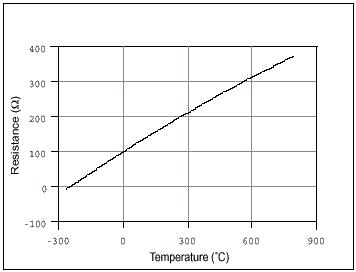 Taking Temperature Measurements with RTDs: How-To Guide
