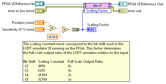 emulating a lvdt a labview fpga target national instruments figure 3 scaling factor calculation in the host vi