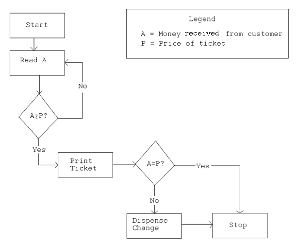 importance of flowcharts when developing information systems eternal sunshine of the is mind - Software Design Flow Chart Examples