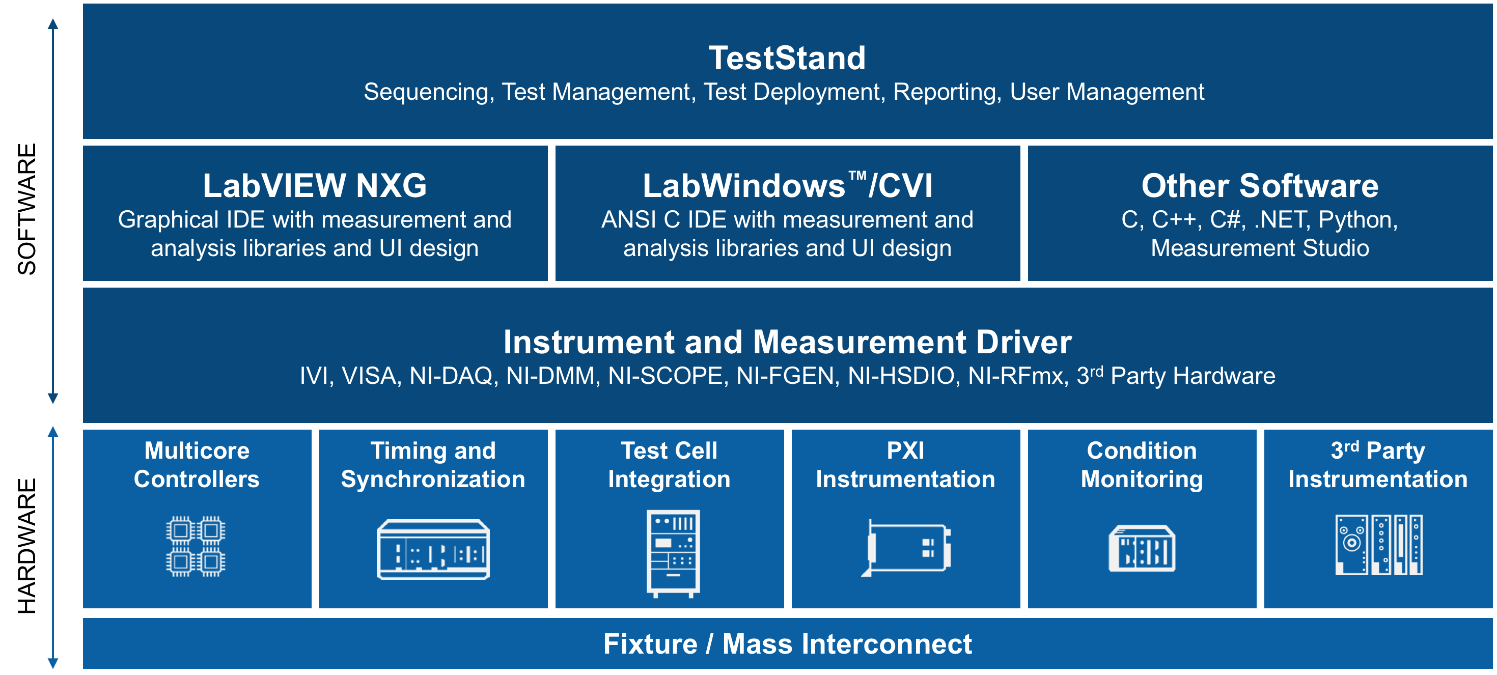 Automate Power Generation From A Keysight E363x Supply Using Selecting And Rs 232 Interface Parts For Your Voltages Test Management Software Example Teststand Is At The Top Of Properly Architected System