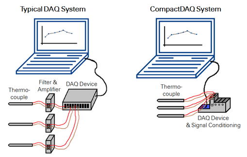 Dased Pc Data Acquisition System : Choosing a daq system questions to ask when buying