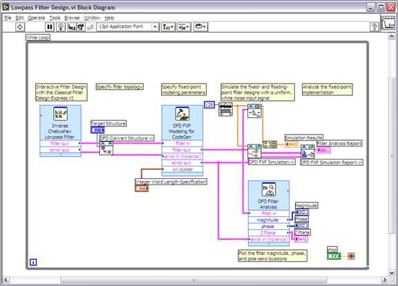 利用虚拟仪器进行数字信号处理设计