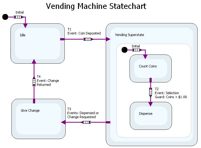 Developing applications with the ni labview statechart module statechart representation of vending machine ccuart Image collections