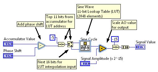 DDS Waveform Generation Reference Design for LabVIEW FPGA (Archived