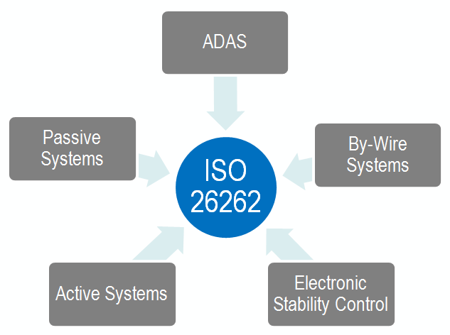 What Is The Iso 26262 Functional Safety Standard
