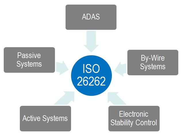 Iso 26262 자동차 기능안전표준 National Instruments