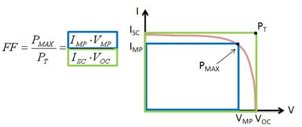 Part Ii Photovoltaic Cell I V Characterization Theory