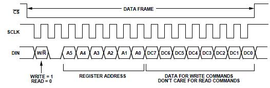 How-to: Using SPI and FPGA with LabVIEW and Embedded Sensors
