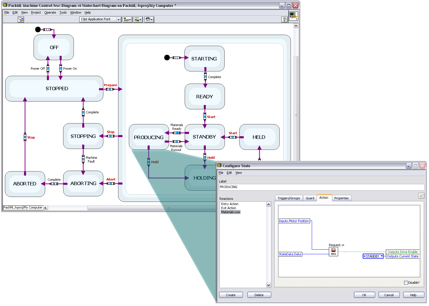 Developing Applications With The Ni Labview Statechart Module Examples Of State Transition Diagrams 2 Using Statecharts