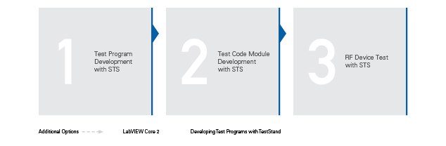 STS Test Engineer Curriculum - National Instruments