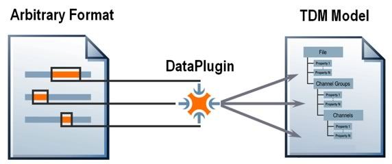 Using a DataPlugin, you can map any file format onto the TDM data model.