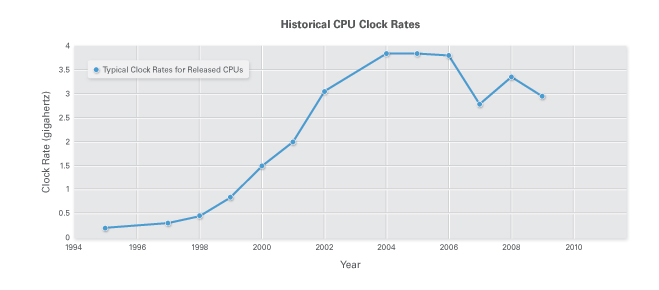 Figure 1. CPU clock rates have stopped increasing multicore processors are the performance growth area now.