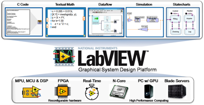 برنامج LabVIEW 2018 Toolkits Modules